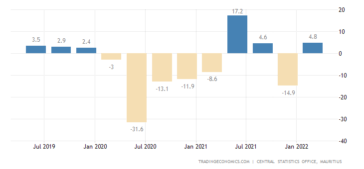 Mauritius GDP Annual Growth Rate