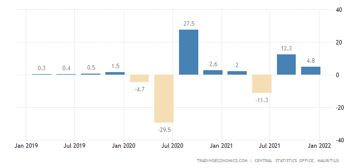 Mauritius GDP Growth Rate