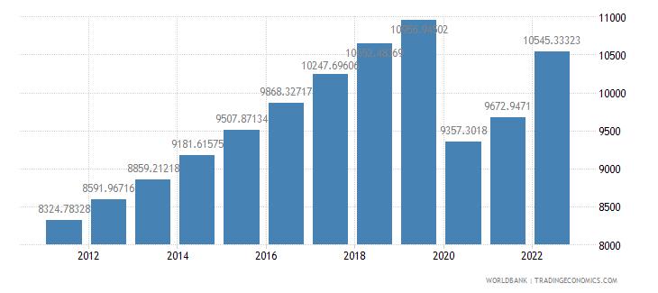 mauritius gdp per capita constant 2000 us dollar wb data
