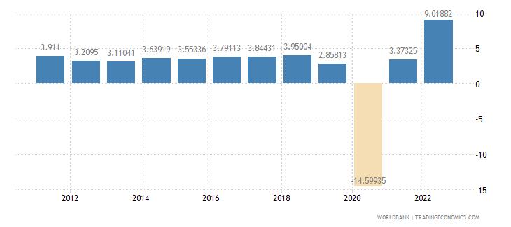 mauritius gdp per capita growth annual percent wb data