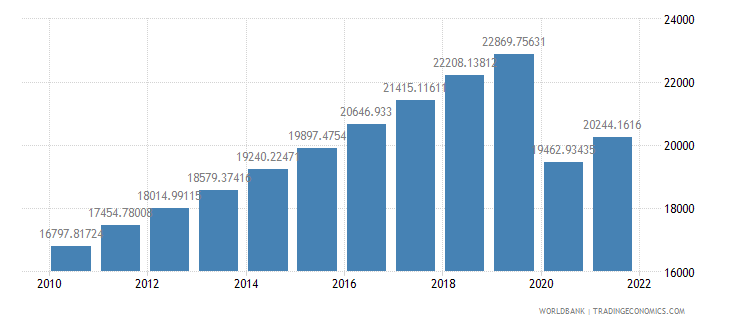 mauritius gdp per capita ppp constant 2005 international dollar wb data