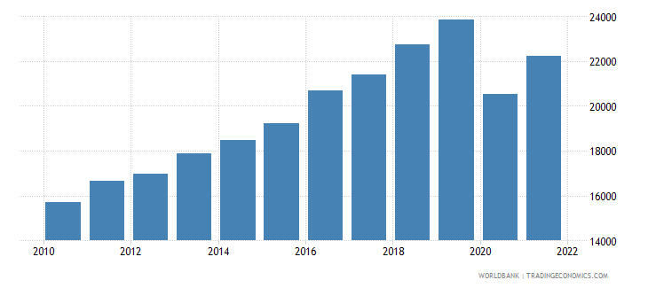 mauritius gdp per capita ppp us dollar wb data