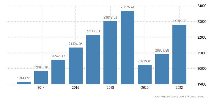 Mauritius GDP per capita PPP