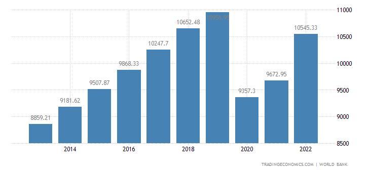Mauritius GDP per capita