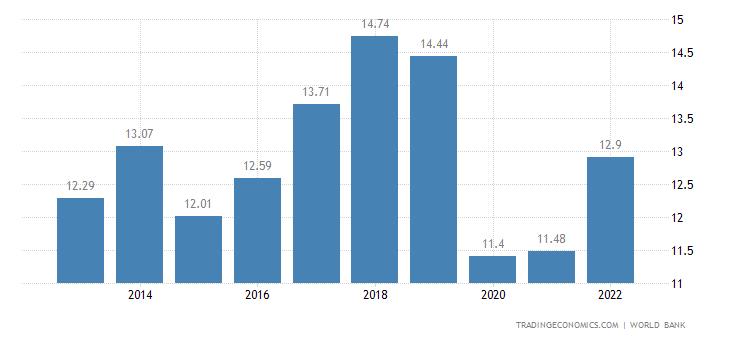 Mauritius GDP