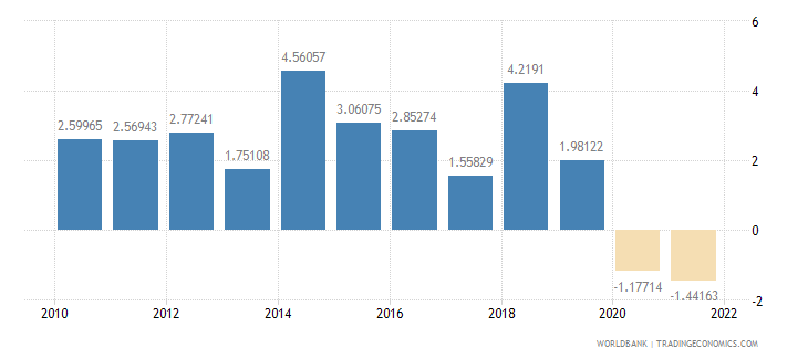 mauritius general government final consumption expenditure annual percent growth wb data