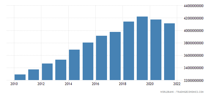mauritius general government final consumption expenditure constant lcu wb data