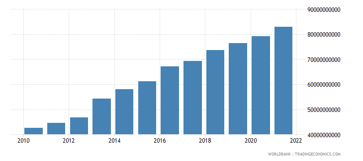 mauritius general government final consumption expenditure current lcu wb data