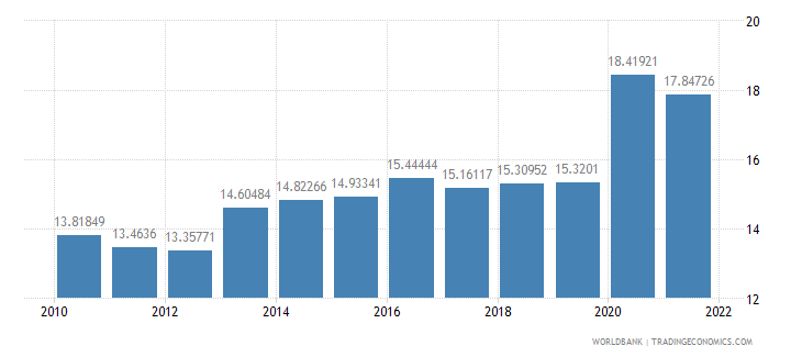 mauritius general government final consumption expenditure percent of gdp wb data