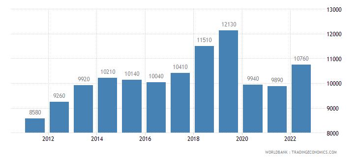 mauritius gni per capita atlas method us dollar wb data
