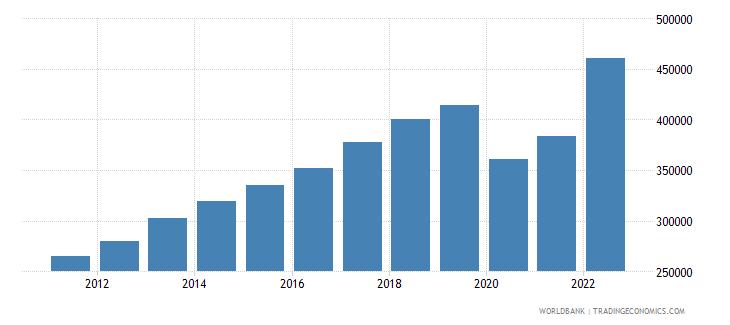 mauritius gni per capita current lcu wb data