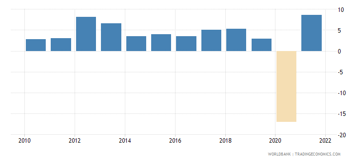 mauritius gni per capita growth annual percent wb data