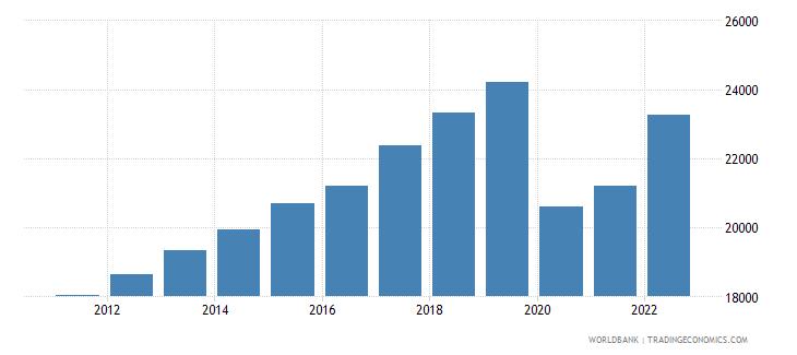 mauritius gni per capita ppp constant 2011 international $ wb data