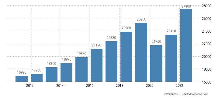 mauritius gni per capita ppp us dollar wb data