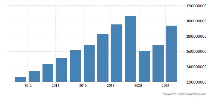 mauritius gni ppp constant 2011 international $ wb data