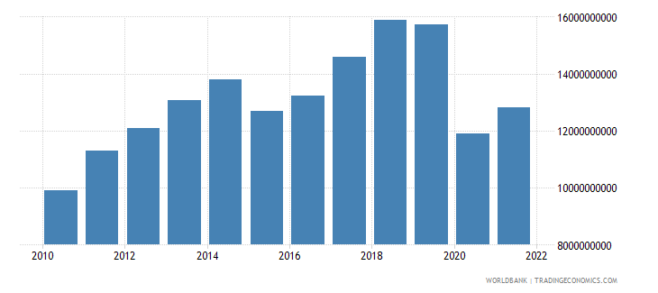 mauritius gni us dollar wb data