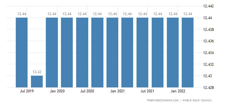 Mauritius Gold Reserves