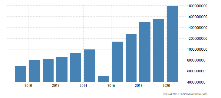 mauritius goods and services expense current lcu wb data