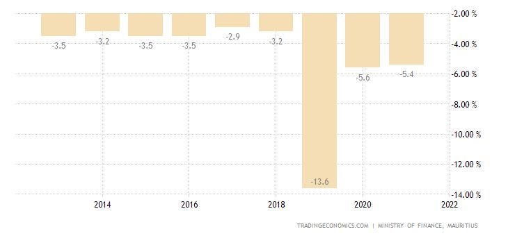 Mauritius Government Budget