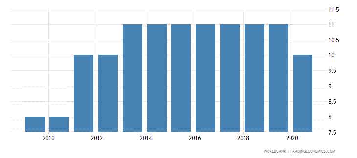 mauritius government effectiveness number of sources wb data