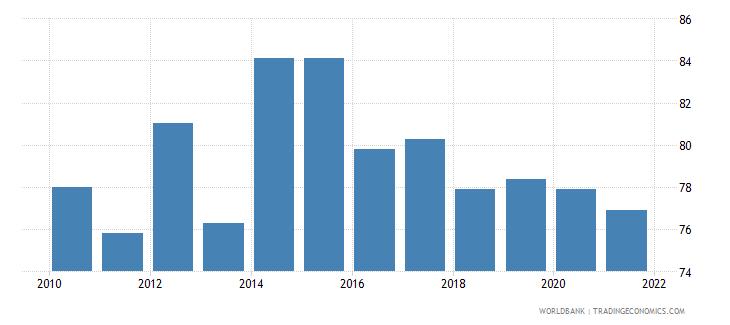 mauritius government effectiveness percentile rank wb data