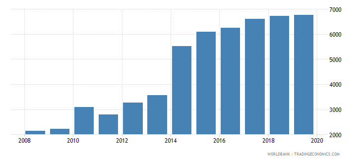 mauritius government expenditure per secondary student constant ppp$ wb data