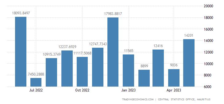 Mauritius Government Revenues