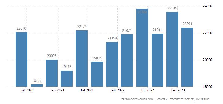 Mauritius Government Spending