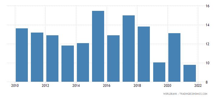 mauritius grants and other revenue percent of revenue wb data
