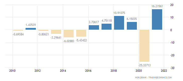 mauritius gross capital formation annual percent growth wb data