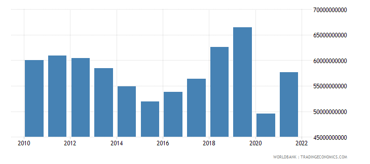 mauritius gross capital formation constant lcu wb data