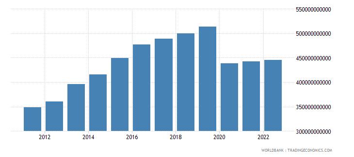 mauritius gross domestic income constant lcu wb data
