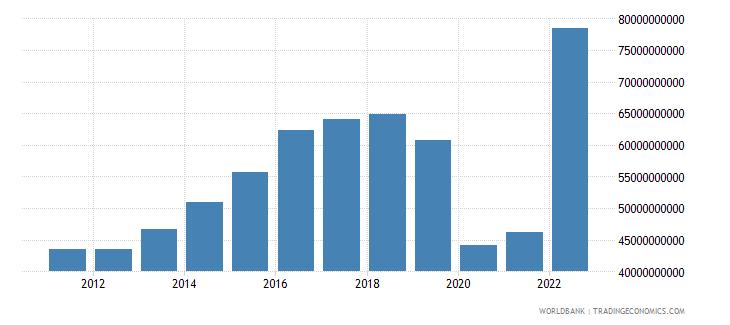 mauritius gross domestic savings current lcu wb data