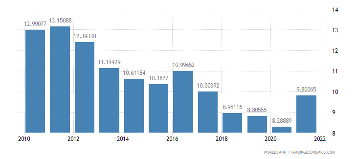 mauritius gross domestic savings percent of gdp wb data