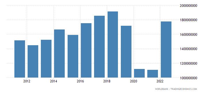 mauritius gross domestic savings us dollar wb data
