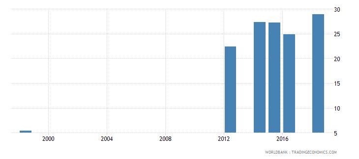 mauritius gross enrolment ratio post secondary non tertiary both sexes percent wb data