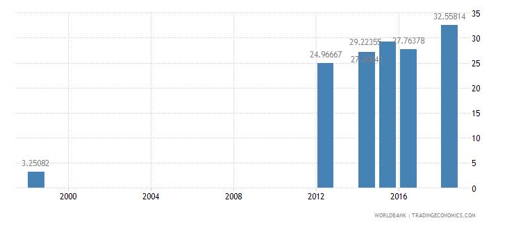 mauritius gross enrolment ratio post secondary non tertiary female percent wb data