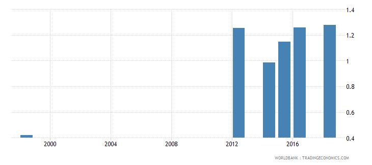 mauritius gross enrolment ratio post secondary non tertiary gender parity index gpi wb data
