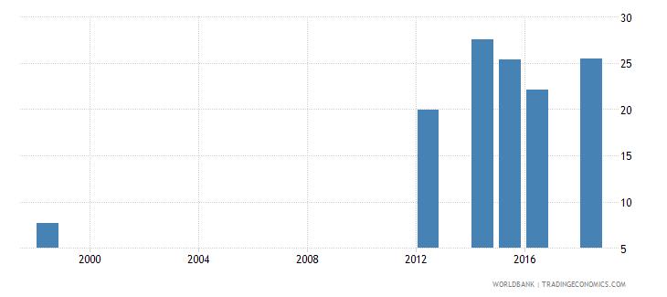 mauritius gross enrolment ratio post secondary non tertiary male percent wb data