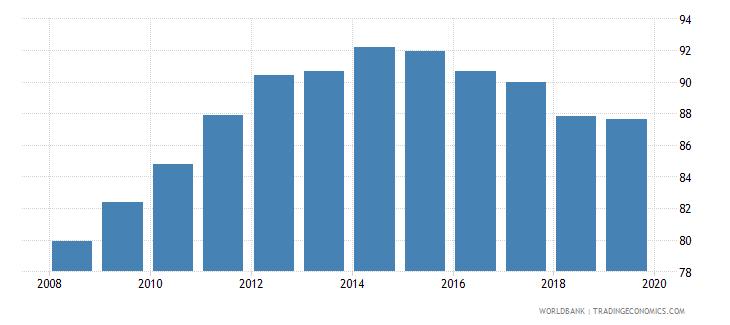 mauritius gross enrolment ratio upper secondary female percent wb data