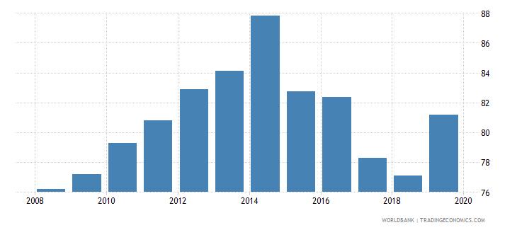 mauritius gross enrolment ratio upper secondary male percent wb data