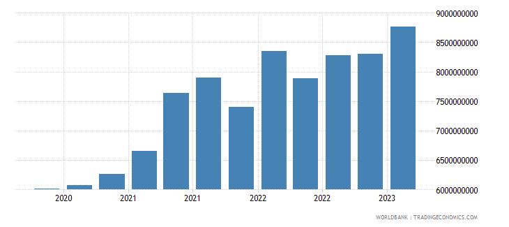 mauritius gross ext debt pos  all sectors short term all instruments usd wb data