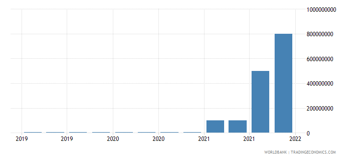 mauritius gross ext debt pos  central bank long term all instruments usd wb data