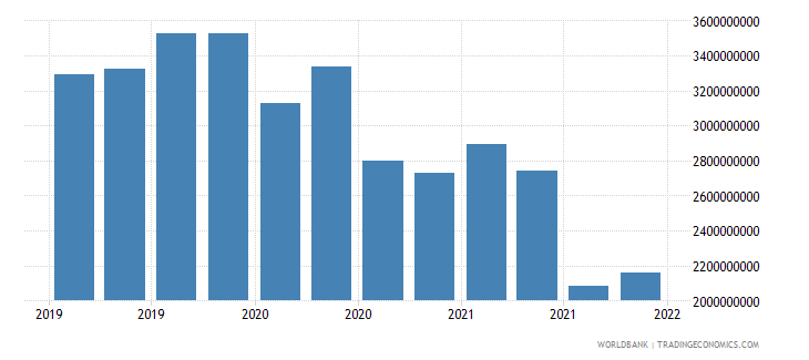 mauritius gross ext debt pos  deposit taking corp  exc cb long term loans usd wb data