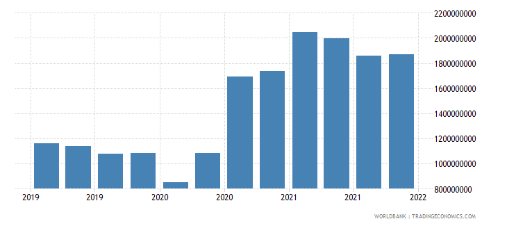 mauritius gross ext debt pos  general government long term all instruments usd wb data
