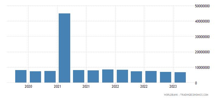 mauritius gross ext debt pos  general government long term debt securities usd wb data