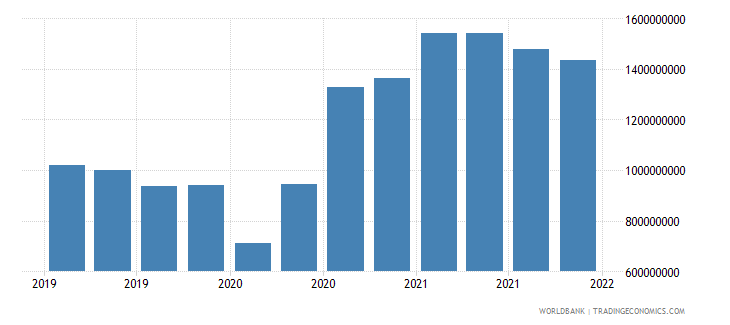 mauritius gross ext debt pos  general government long term loans usd wb data