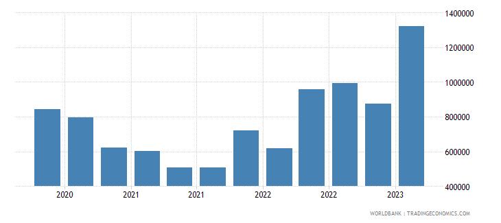 mauritius gross ext debt pos  general government short term debt securities usd wb data