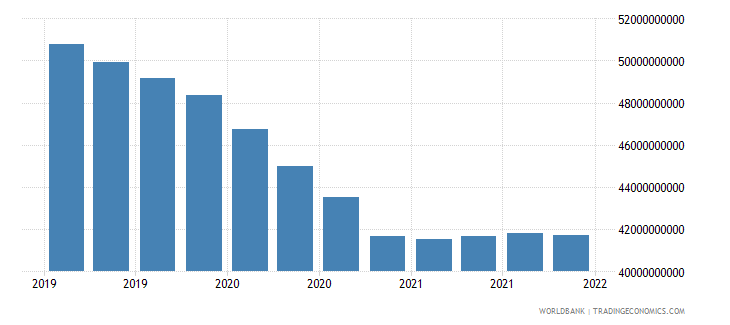 mauritius gross ext debt pos  other sectors long term loans usd wb data