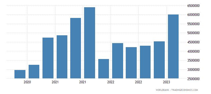 mauritius gross ext debt pos  other sectors short term loans usd wb data
